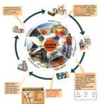 Schéma procesu recyklace nápojových kartonů