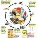 Schéma procesu recyklace plastů