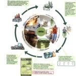 Schéma procesu recyklace skla